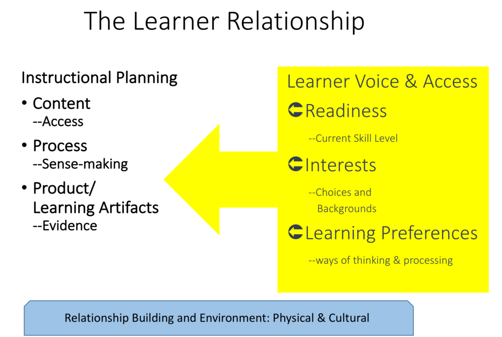 The 4th Way To Plan For Diverse Learners What Teachers Can Do More