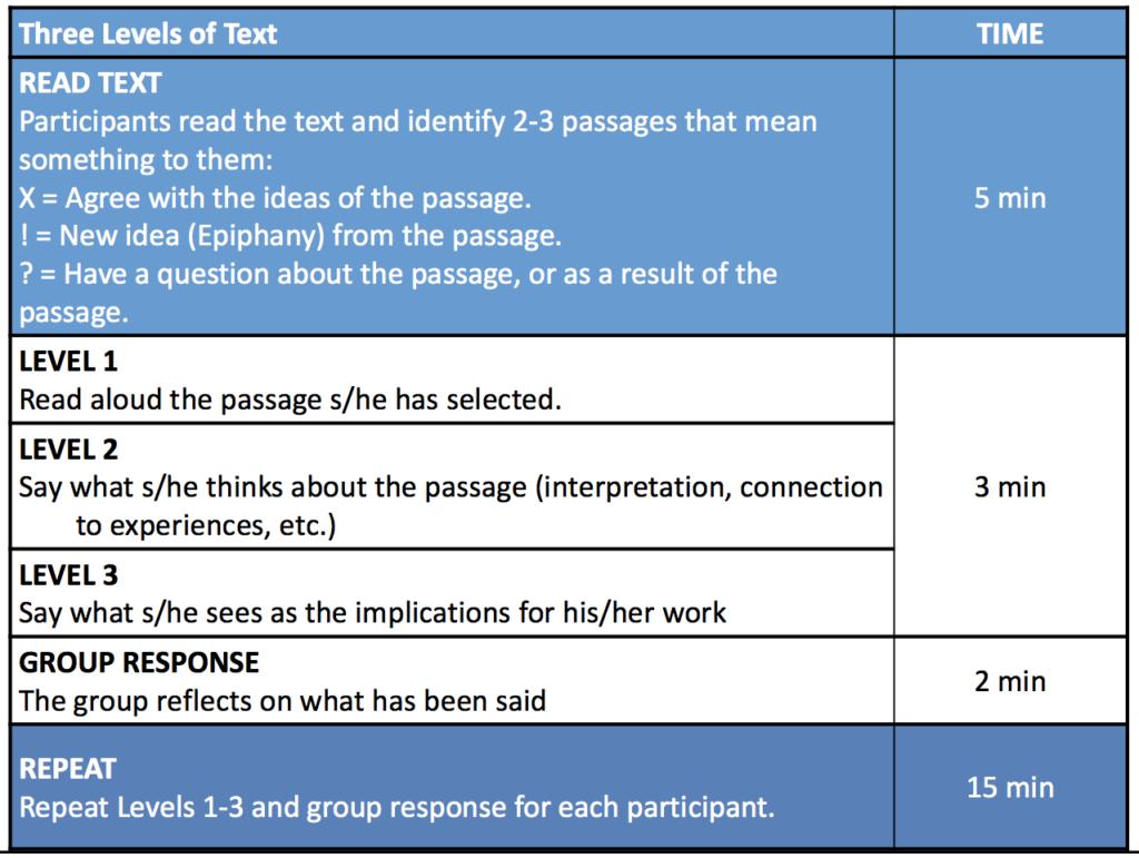 Improve Reading Comprehension Through Protocols So All